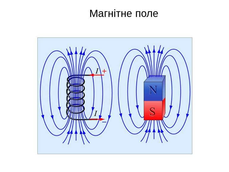 Магнітне поле