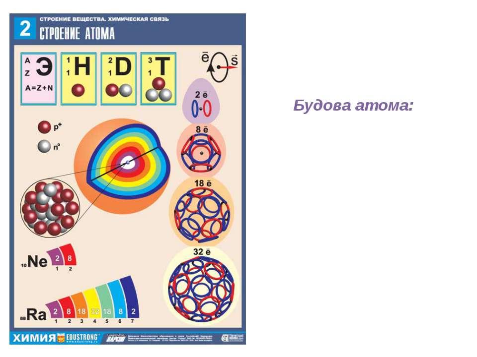 Будова атома: