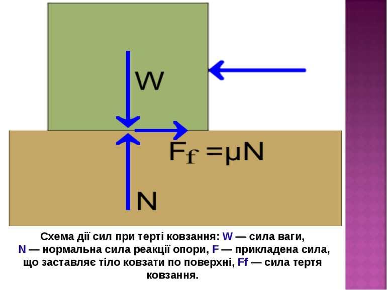Схема дії сил при терті ковзання: W — сила ваги, N — нормальна сила реакції о...