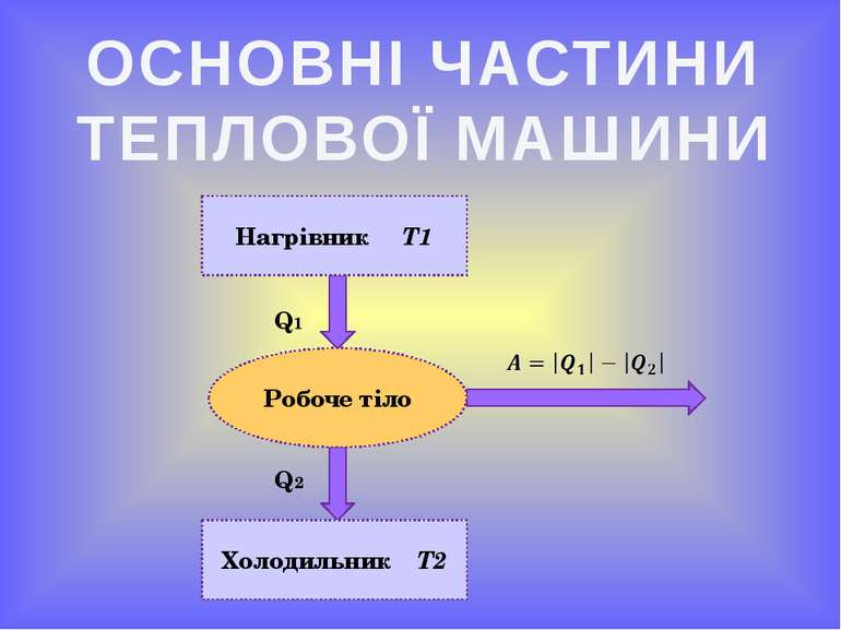 ОСНОВНІ ЧАСТИНИ ТЕПЛОВОЇ МАШИНИ Нагрівник Т1 Холодильник Т2 Робоче тіло Q1 Q2