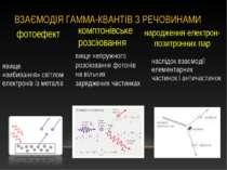 наслідок взаємодії елементарних частинокіантичастинок явище «вибивання»сві...
