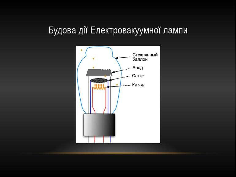 Будова дії Електровакуумної лампи