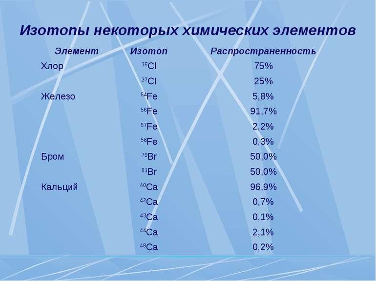 Изотопы некоторых химических элементов Элемент Изотоп Распространенность Хлор...