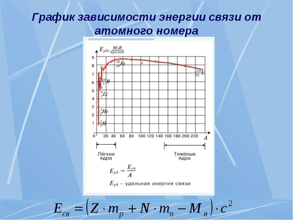 График зависимости энергии связи от атомного номера