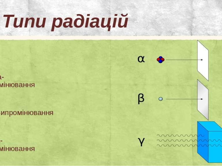 Типи радіацій Альфа-випромінювання Бета-випромінювання Гамма-випромінювання