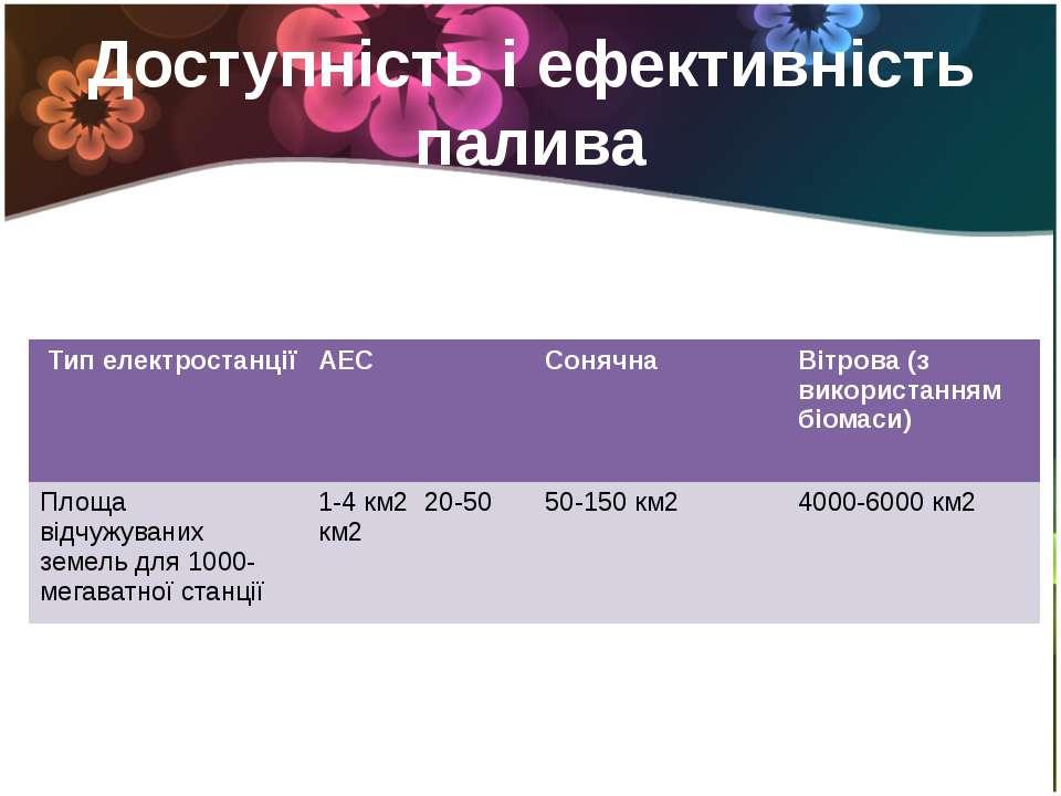 Доступність і ефективність палива Типелектростанції АЕС Сонячна Вітрова(звико...