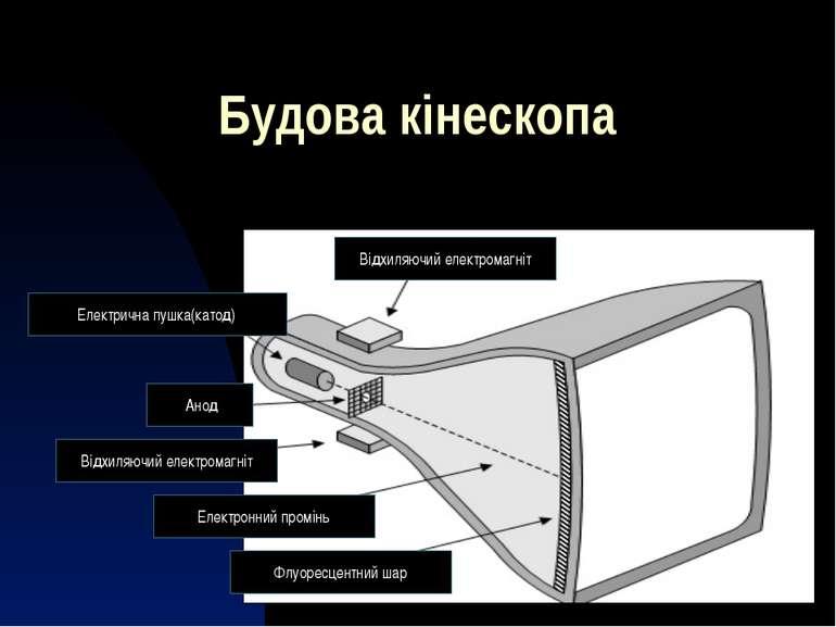 Будова кінескопа Відхиляючий електромагніт Електрична пушка(катод) Анод Відхи...