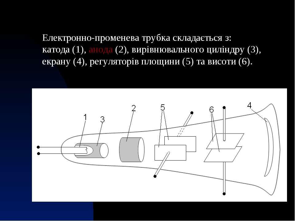 Електронно-променева трубка складається з: катода (1),анода (2), вирівнюваль...