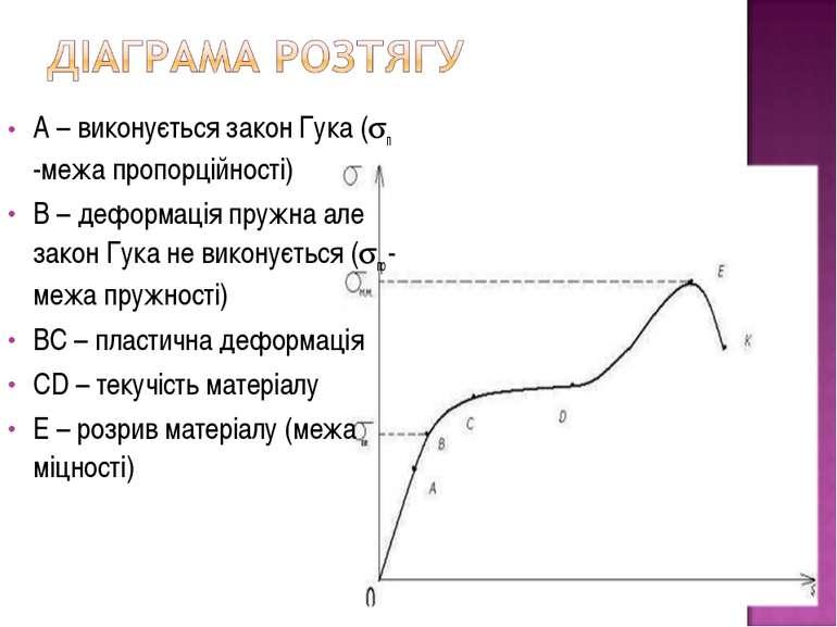 А – виконується закон Гука ( п -межа пропорційності) В – деформація пружна ал...
