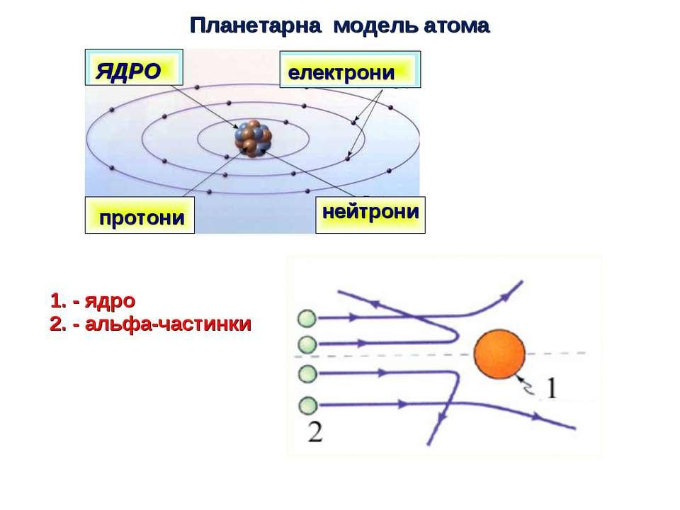 ЯДРО електрони протони нейтрони Планетарна модель атома 1. - ядро 2. - альфа-...
