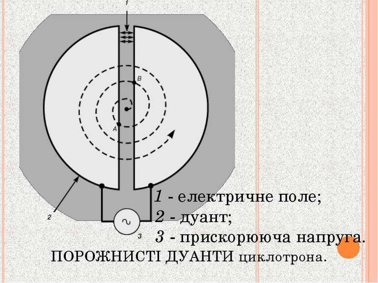 ПОРОЖНИСТІ ДУАНТИ циклотрона. 1 - електричне поле; 2 - дуант; 3 - прискорююча...