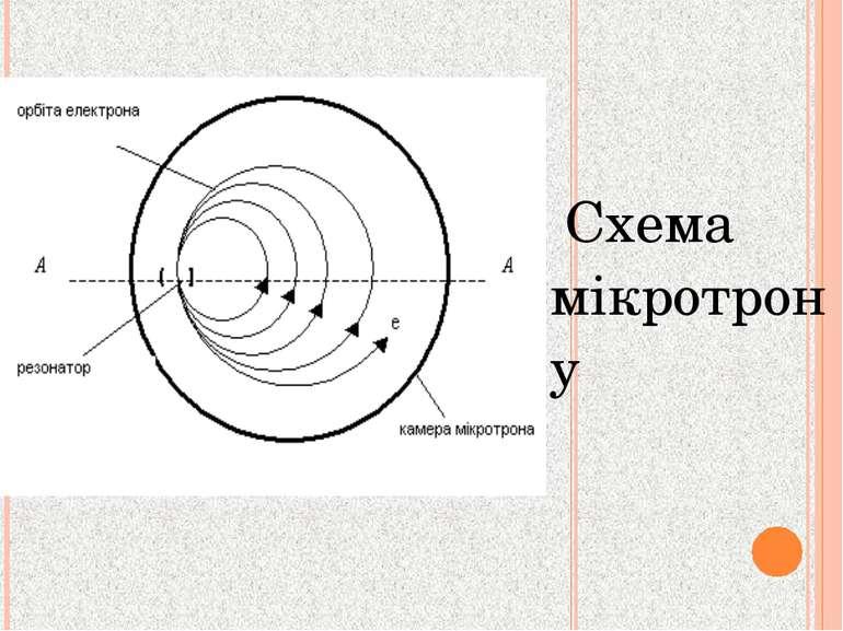 Схема мікротрону