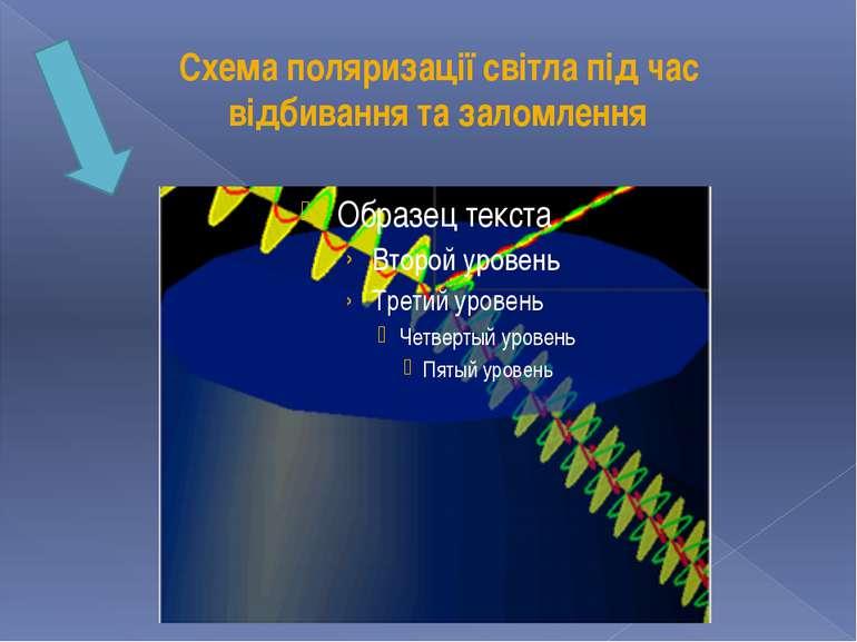 Схема поляризації світла під час відбивання та заломлення
