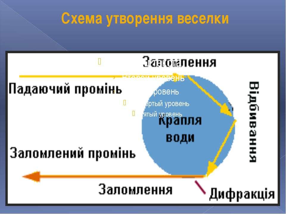 Схема утворення веселки