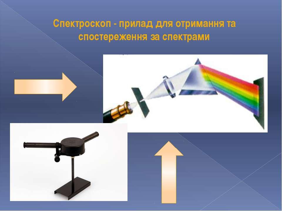 Спектроскоп - прилад для отримання та спостереження за спектрами