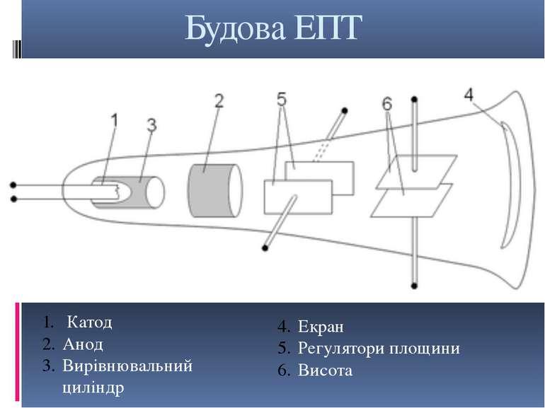 Будова ЕПТ Катод Анод Вирівнювальний циліндр Екран Регулятори площини Висота