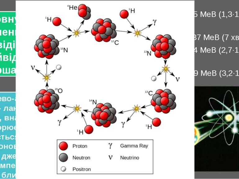 Вуглецево-азотний цикл (також цикл Бете) — ланцюжок термоядерних реакцій, вна...