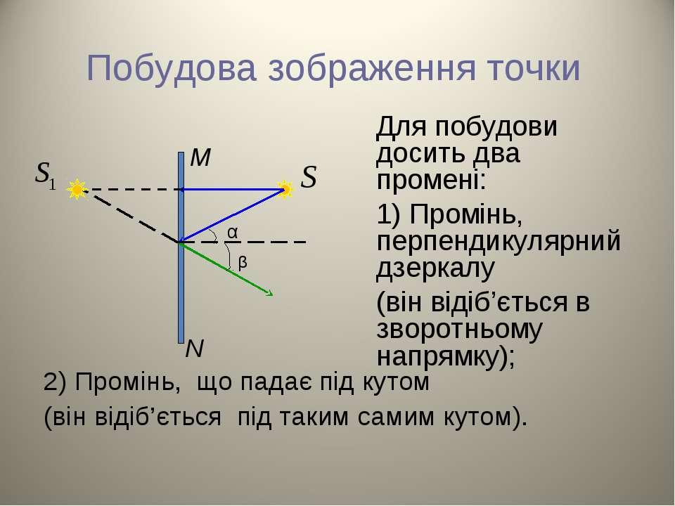 Побудова зображення точки Для побудови досить два промені: 1) Промінь, перпен...