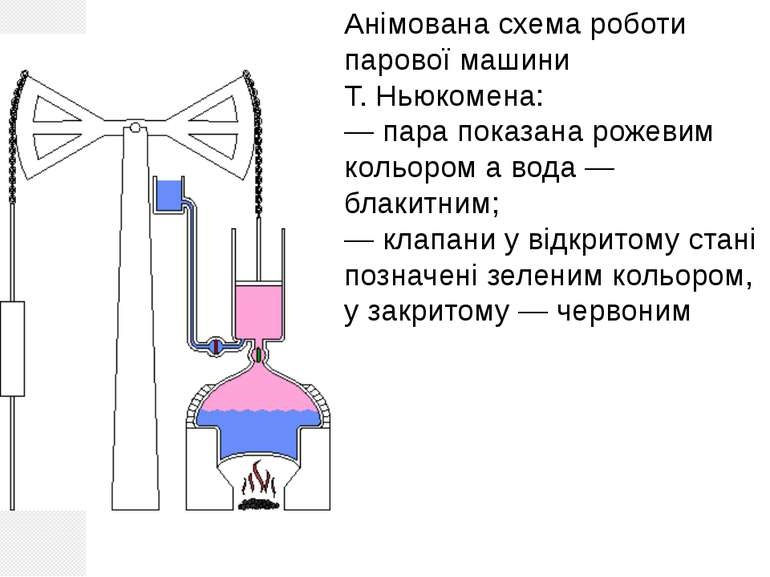 Анімована схема роботи парової машини Т.Ньюкомена: — пара показана рожевим к...