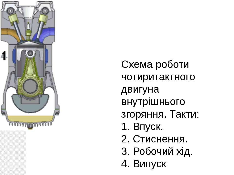 Схема роботи чотиритактного двигуна внутрішнього згоряння. Такти: 1. Впуск. 2...