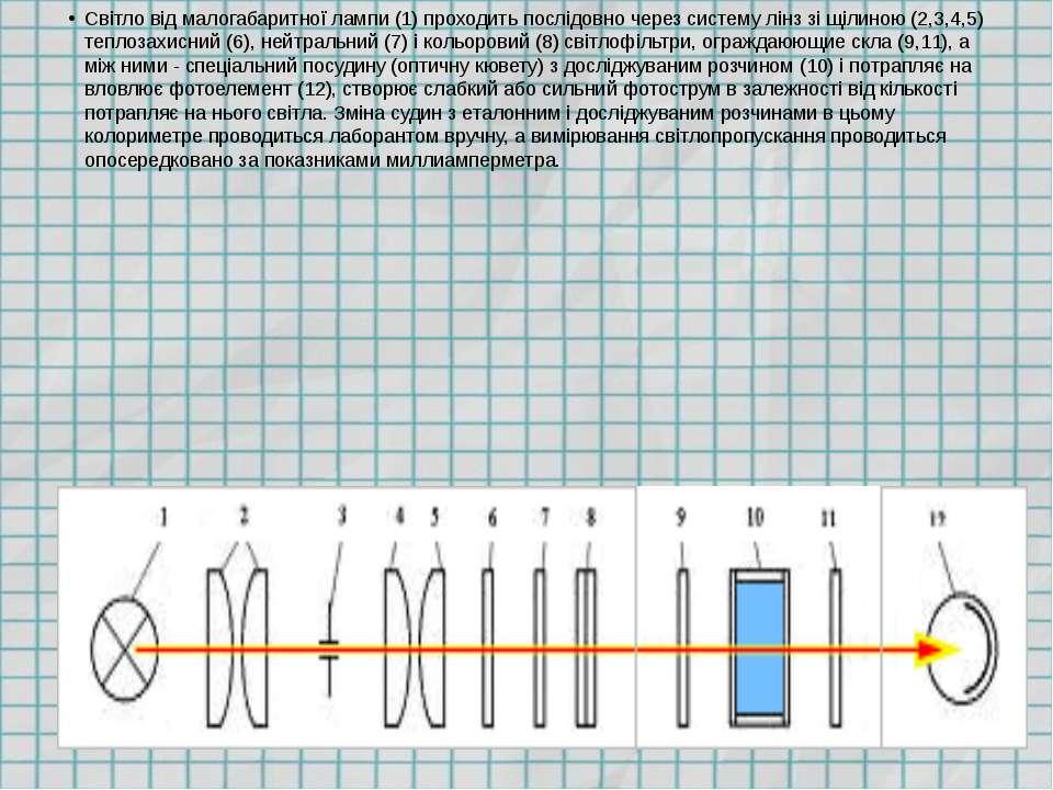 Світло від малогабаритної лампи (1) проходить послідовно через систему лінз з...