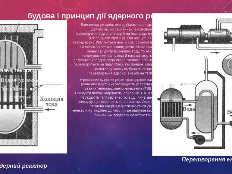 будова І принцип дії ядерного реактора Ланцюгова реакція, яка відбувається в ...