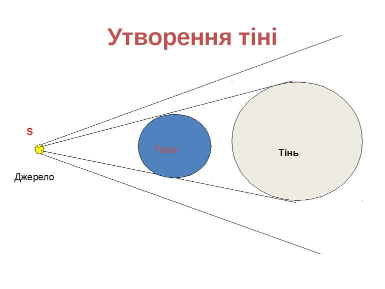 Утворення тіні Тінь S Джерело Тело