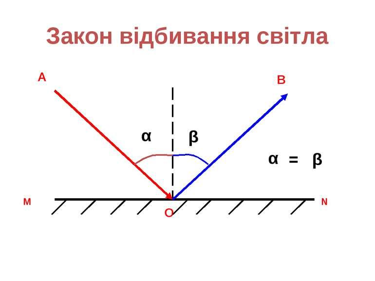Закон відбивання світла М N А О В α β β α =