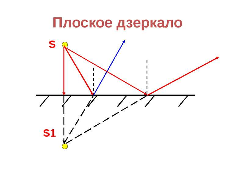Плоское дзеркало S S1