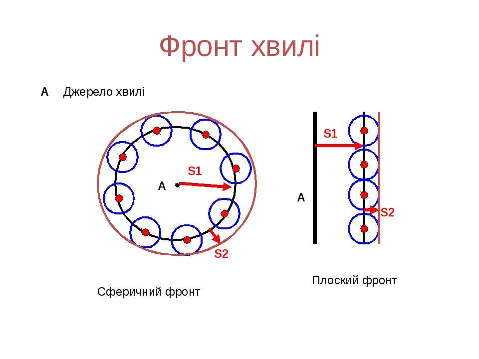 Фронт хвилі А S1 S2 S1 S2 А А Джерело хвилі Сферичний фронт Плоский фронт