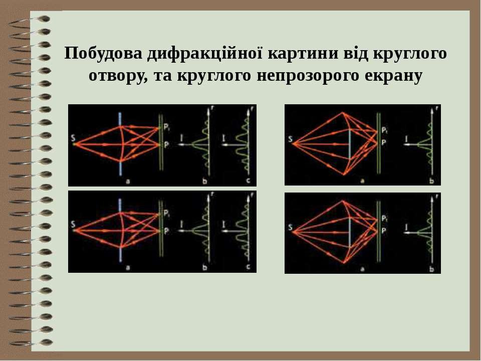 Побудова дифракційної картини від круглого отвору, та круглого непрозорого ек...