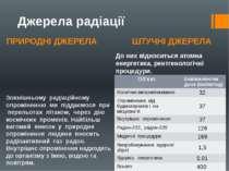 ПРИРОДНІ ДЖЕРЕЛА ШТУЧНІ ДЖЕРЕЛА Джерела радіації Зовнішньому радіаційному опр...