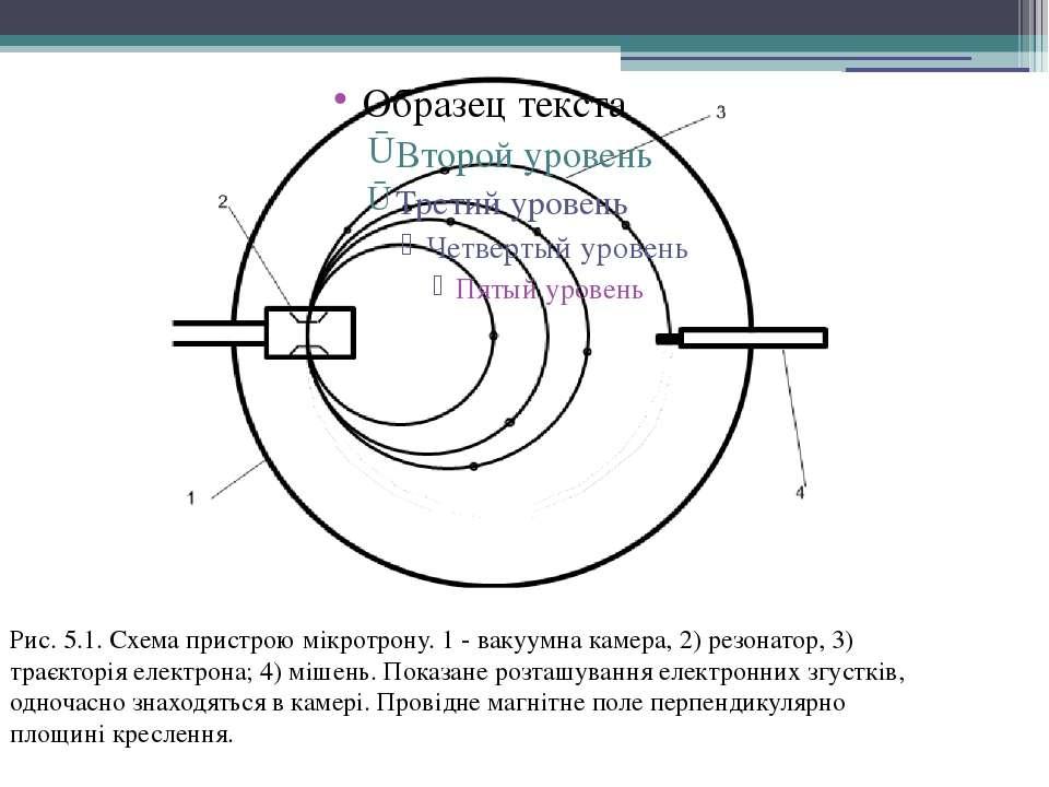 Рис. 5.1. Схема пристрою мікротрону. 1 - вакуумна камера, 2) резонатор, 3) тр...