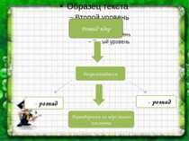 Розпад ядер випромінювання β - розпад α- розпад Перетворення на ядро іншого е...