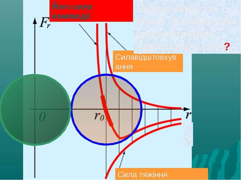 Сила тяжіння Силавідштовхування Його сила взаємодії Применимы ли такие график...