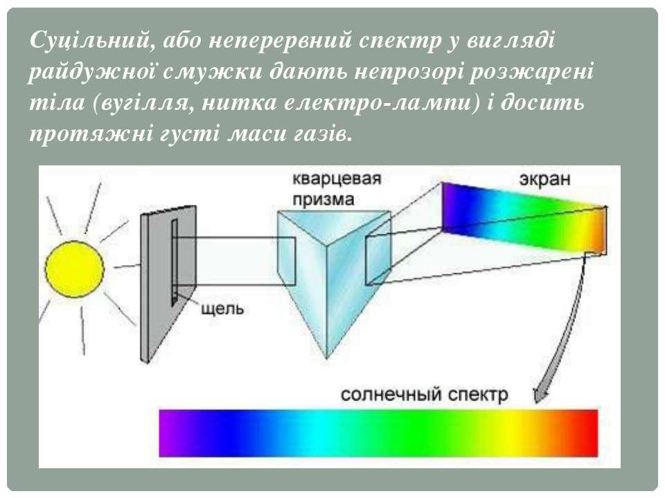 Суцільний, абонеперервний спектру вигляді райдужної смужки дають непрозорі ...