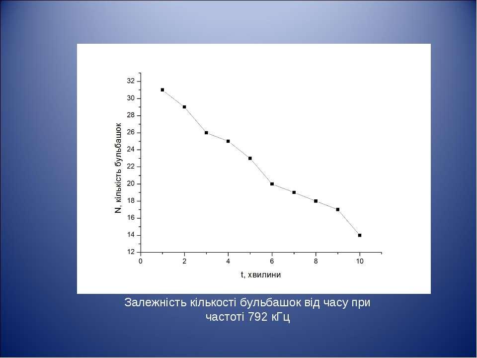 Залежність кількості бульбашок від часу при частоті 792 кГц