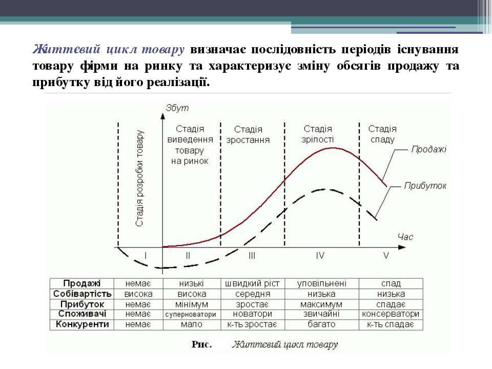 Життєвий цикл товару визначає послідовність періодів існування товару фірми н...