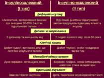 Інсулінозалежний (І тип) Інсулінонезалежний (ІІ тип) Дефіцит інсуліну Абсолют...