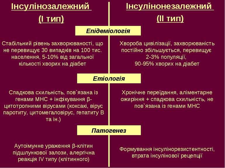 Інсулінозалежний (І тип) Інсулінонезалежний (ІІ тип) Епідеміологія Стабільний...