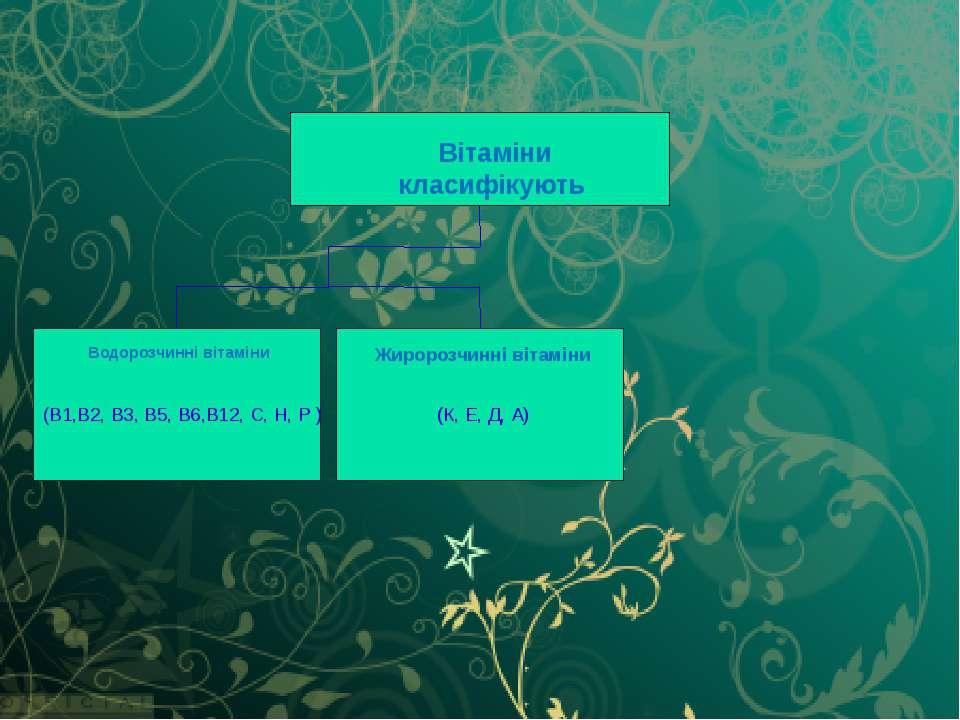 Водорозчинні вітаміни (В1,В2, В3, В5, В6,В12, С, Н, Р ) Жиророзчинні вітаміни...