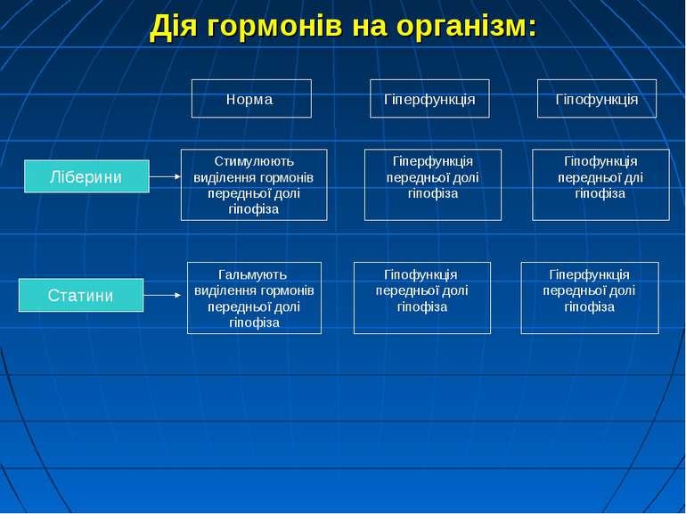 Ліберини Статини Норма Гіперфункція Гіпофункція Стимулюють виділення гормонів...