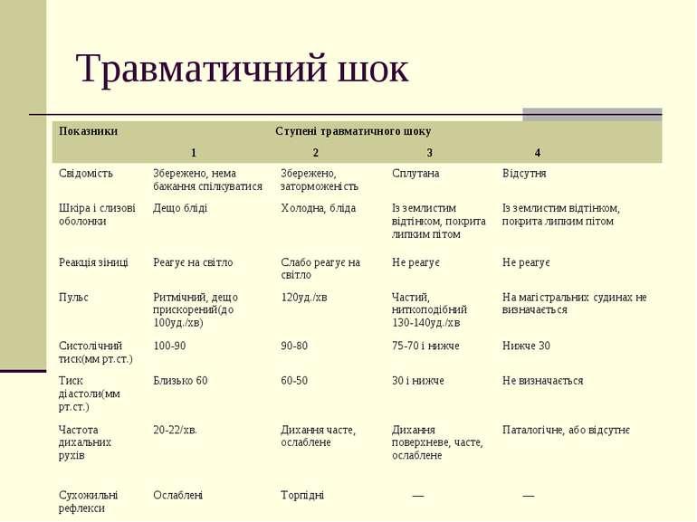 Травматичний шок Показники Ступені травматичного шоку 1 2 3 4 Свідомість Збер...