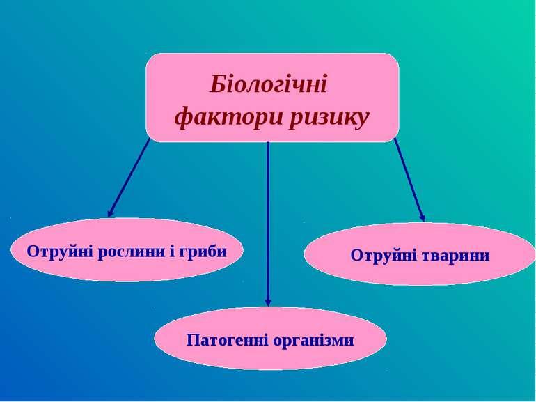 Біологічні фактори ризику Отруйні рослини і гриби Отруйні тварини Патогенні о...
