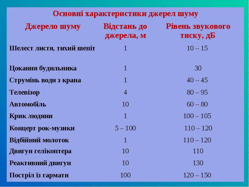 Основні характеристики джерел шуму Джерело шуму Відстань до джерела, м Рівень...
