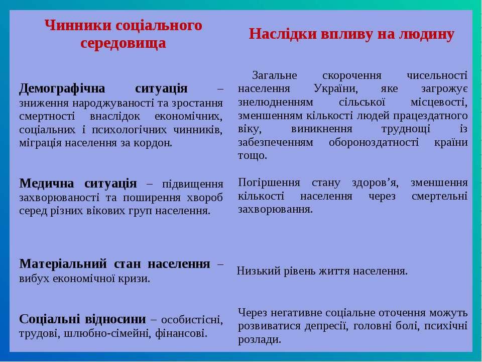 Чинники соціального середовища Наслідки впливу на людину Демографічна ситуаці...