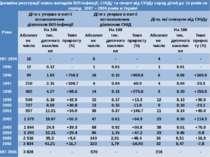Динаміка реєстрації нових випадків ВІЛ-інфекції, СНІДу та смерті від СНІДу се...