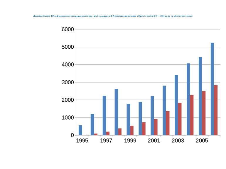 Динаміка кількості ВІЛ-інфікованих жінок репродуктивного віку і дітей, народж...