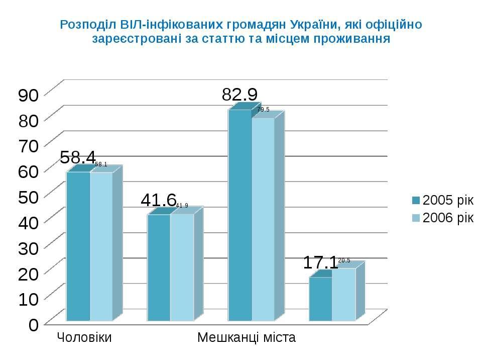 Розподіл ВІЛ-інфікованих громадян України, які офіційно зареєстровані за стат...