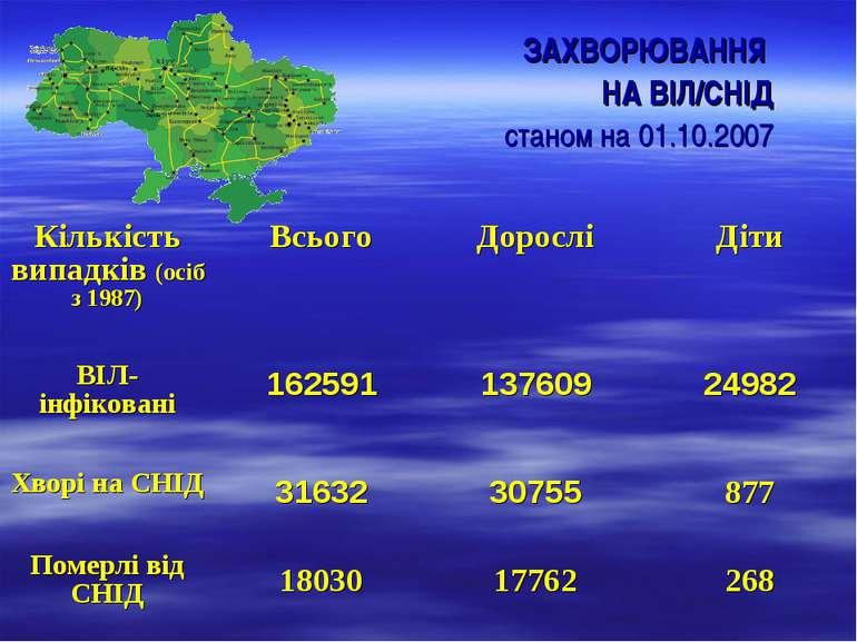 ЗАХВОРЮВАННЯ НА ВІЛ/СНІД станом на 01.10.2007 Кількість випадків (осіб з 1987...